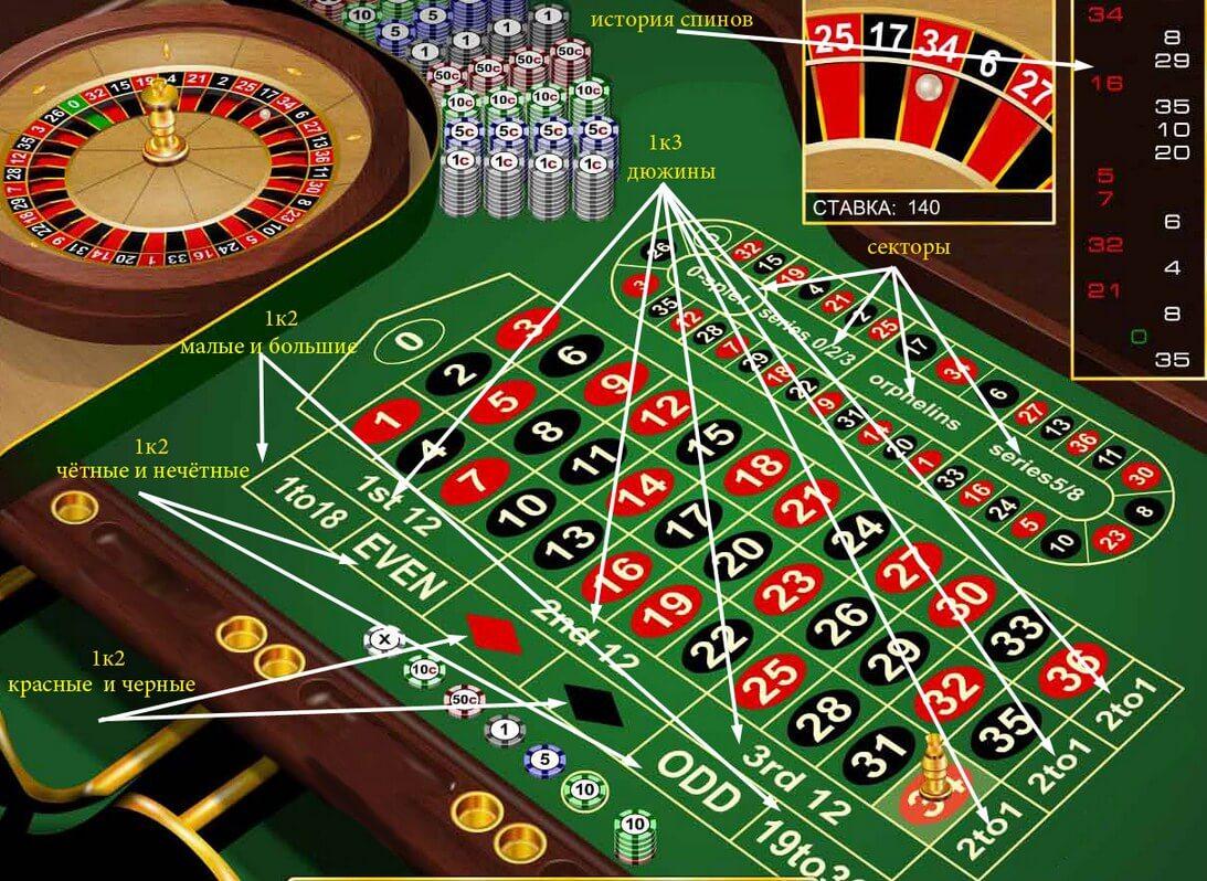 Описание игрового стола рулетки в интернет-казино